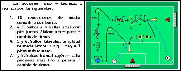Circuito De Resistencia Futbol : Fútbol profesional ejercicios físico fuerza