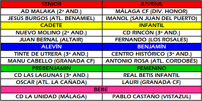 futbolcarrasco lista mejores jugadores equipos semana