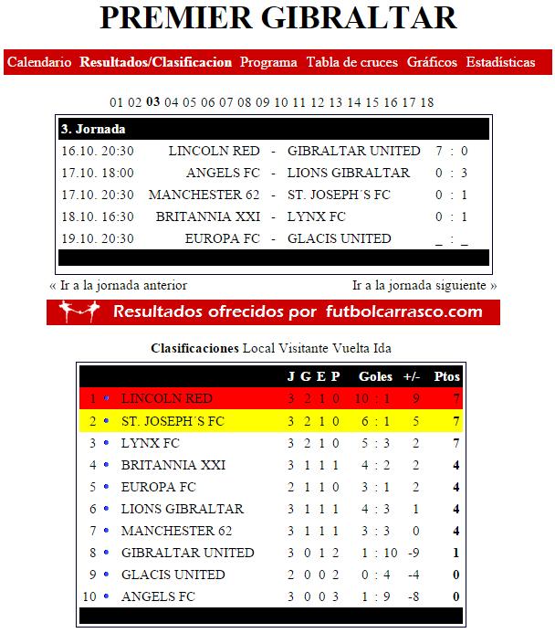 futbolcarrasco clasificacion premier gibraltar