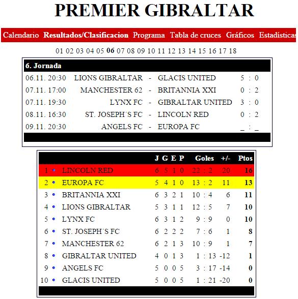 fútbol carrasco clasificacion gibraltar europa fc