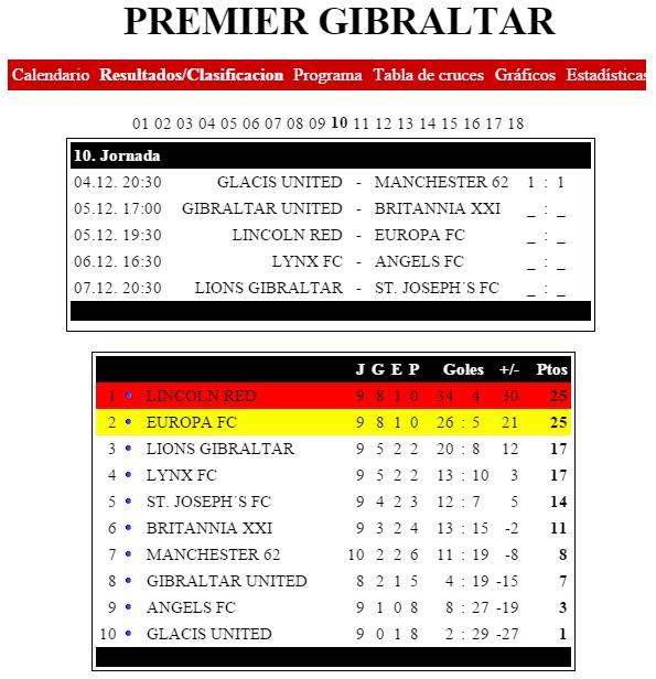 futbolcarrasco premier liga gibraltar