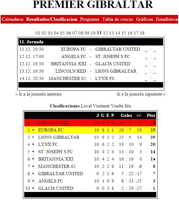 futbolcarrasco premier liga clasificacion gibraltar