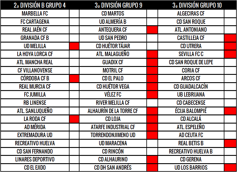 futbolcarrasco analisis tactico equipos segunda division b tercera